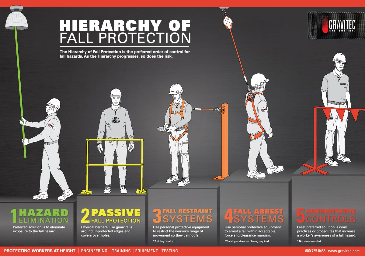 Hierarchy Of Fall Protection Gravitec Systems Inc