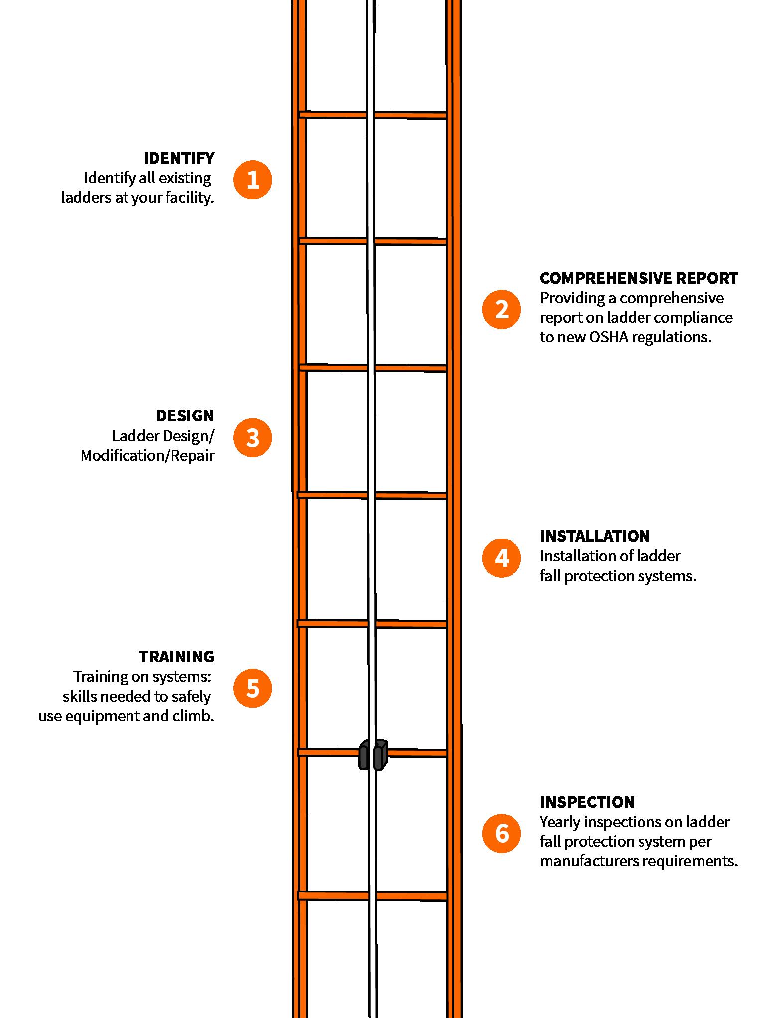 Amazing New Rule For Fixed Ladders Gravitec Systems Inc Wiring Cloud Funidienstapotheekhoekschewaardnl